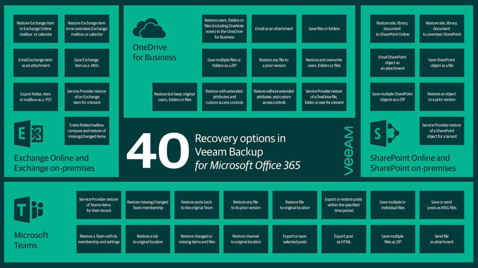 Recovery options in Veeam Backup for Microsoft Office 365